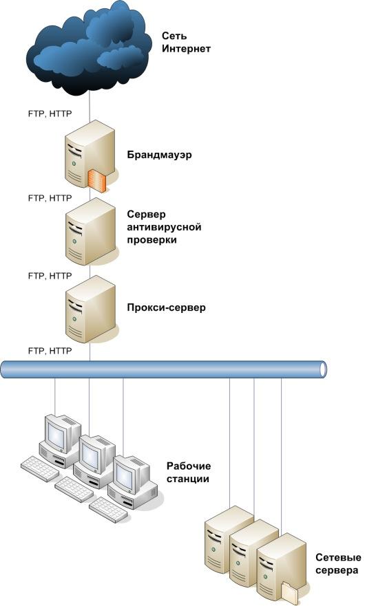 При проверке протоколов Интернет, сервер антивирусной проверки наиболее оптимально устанавливать перед...