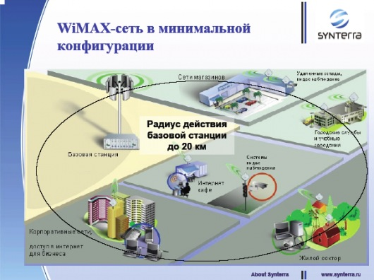 thesis on wimax technology Resource sharing in a wifi-wimax integrated network except where reference is made to the work of others, the work described in this thesis is my own or was done in collaboration with my advisory committee.